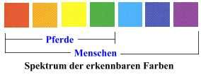 Farbspektrum